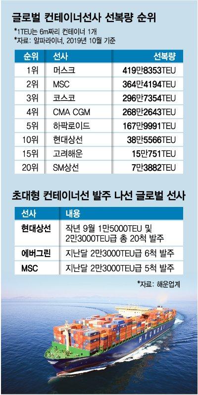 몸집 불리는 해운 공룡…'초대형 선박' 확보 경쟁