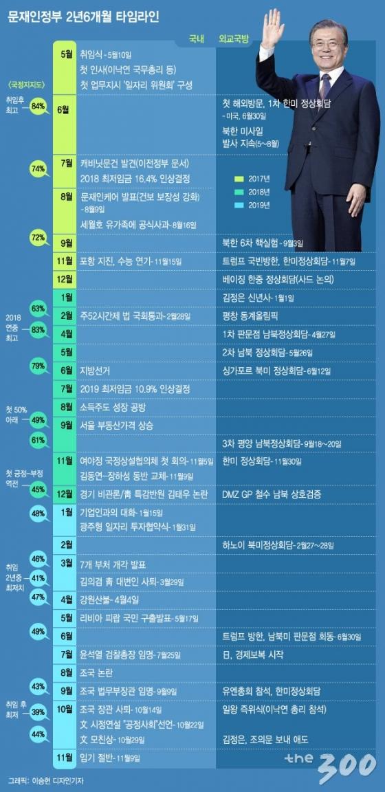[그래픽뉴스]문재인 정부 2년6개월의 기록