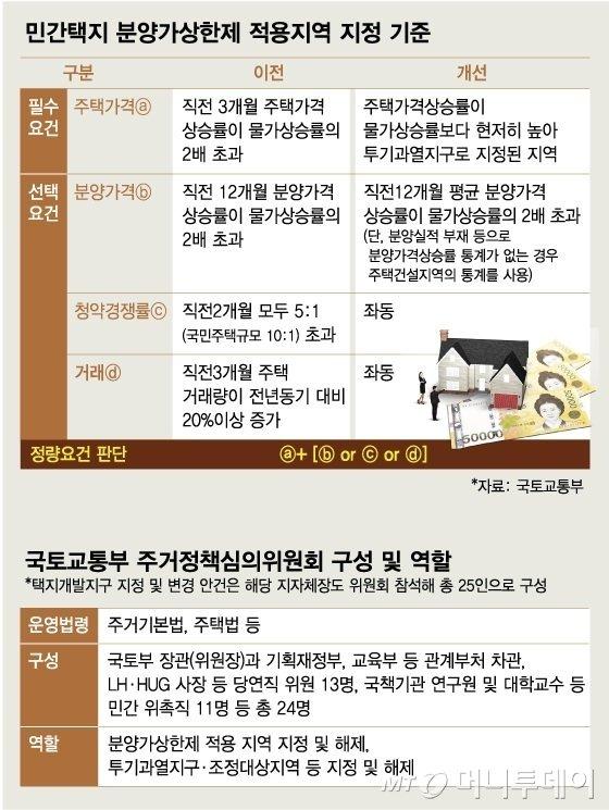 민간택지 분양가상한제 적용지역 첫 공개…'강남+α' 유력