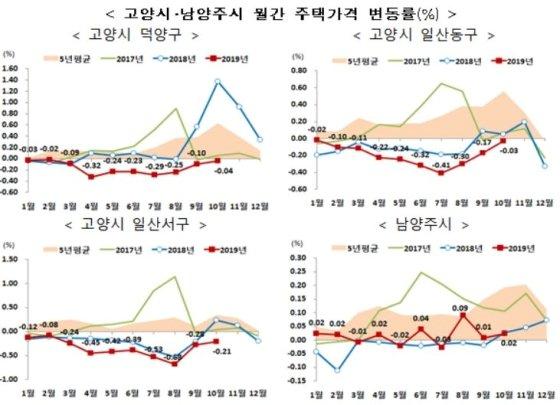 '집값 떨어진' 부산 전지역, 고양·남양주 일부 조정대상지역 해제