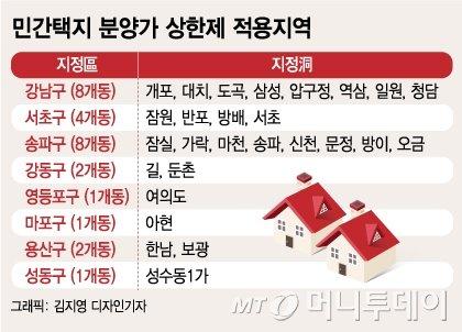 대치·잠실·한남 등 서울 27개동 상한제 첫 타깃…부산은 규제 해제
