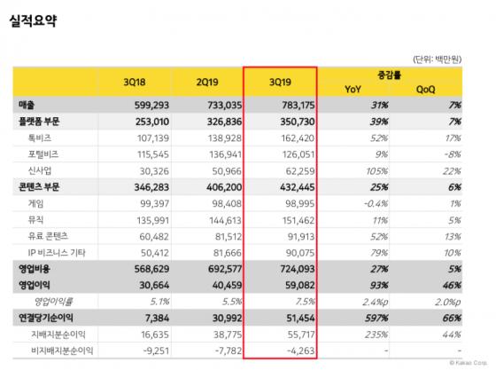 카카오 3Q 매출 7832억 '역대최대'…카카오톡 광고 통했다