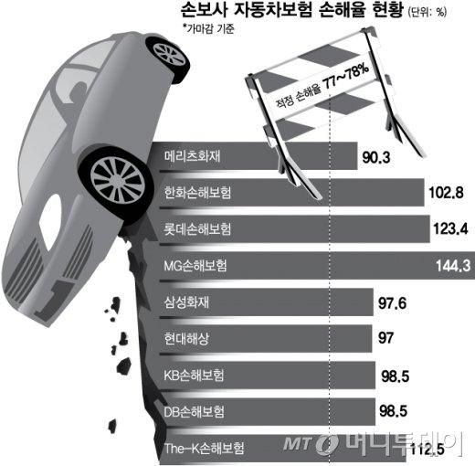 車보험료 또 오르나…최악의 손해율에 '1.5조' 역대급 적자