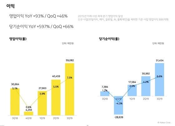 '카톡 광고' 대박… 카카오 3Q '역대 최대' 매출