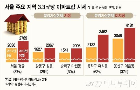 60% 뛴 흑석동은 빼고 29% 오른 길동은 상한제라니…