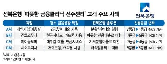 서민금융진흥원장도 칭찬한 전북은행 금융클리닉센터…왜?