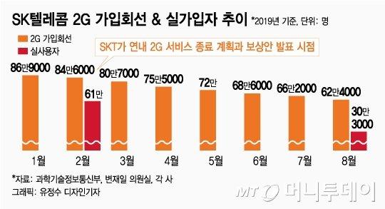 SKT,  2G 서비스 종료 신청…01X 번호, 2021년 6월까지만