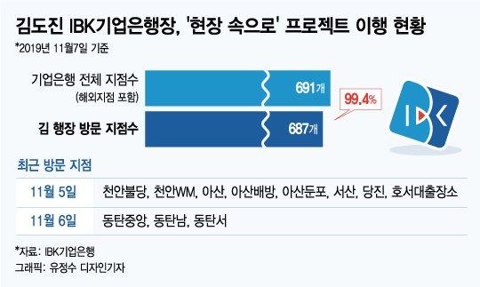 '현장파' 김도진, 국내외 점포 687곳 방문…단 4곳 남았다