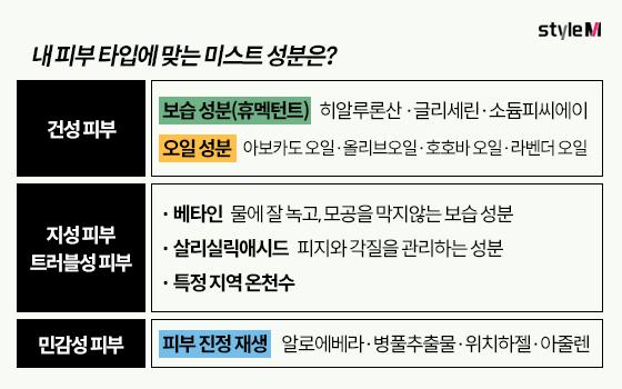 /표=이은 기자, 도움말=와인피부과성형외과  김홍석 대표원장