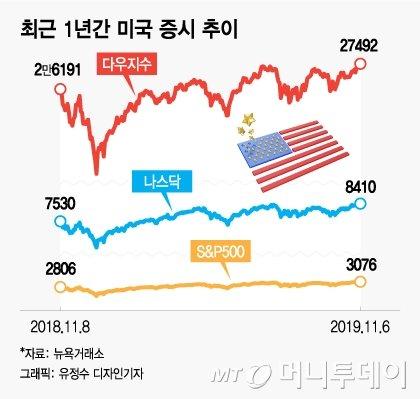 [MT리포트]美도 中도 쭉쭉 오른 증시…한국만 덜 올랐다