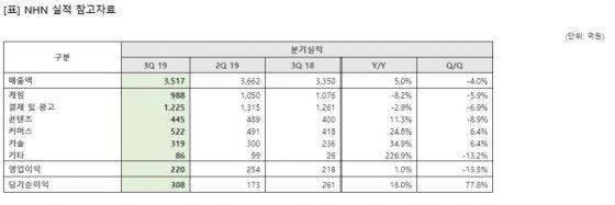 NHN, 페이코·클라우드 성장…'신작'으로 게임 부진 돌파