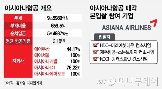 아시아나 인수에 2.5조… HDC, 애경보다 1조 더 써내