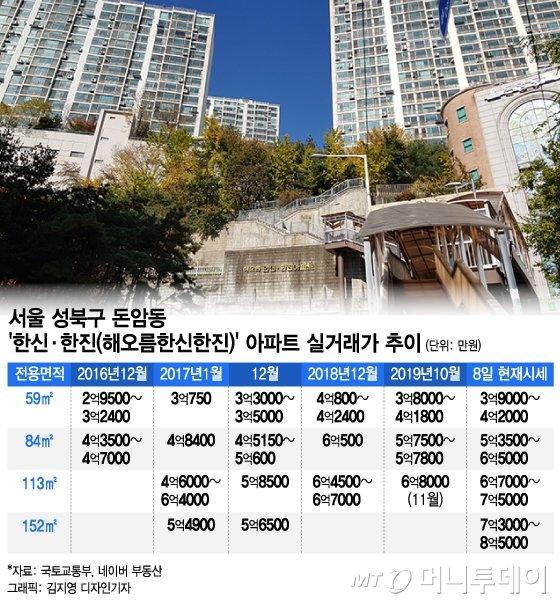 광화문서 차로 15분…'3.3㎡당 1000만원대' 아파트