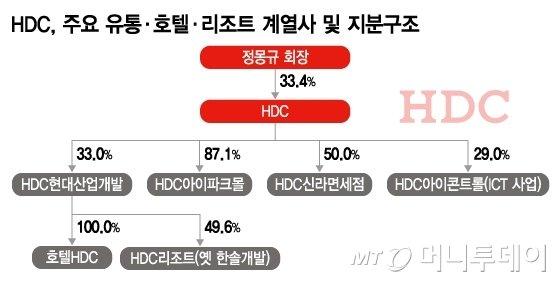 [단독]아시아나, HDC가 인수땐 부채비율 660%→200%대로