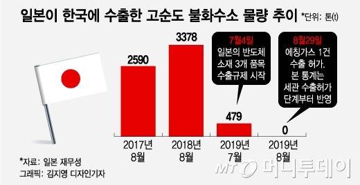 """""""국산화 원재료는 일본산"""" 日보도에 국내업계 반박"""