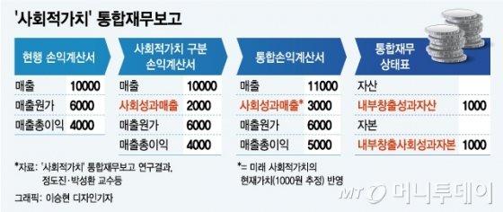 """""""사회적가치를 기업자산으로""""…회계는 진화中"""