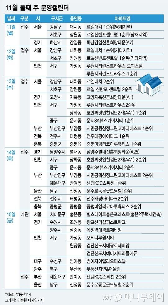 """상한제 지역 발표 후 첫 청약 """"강남 재건축 2곳 과열 예상"""""""