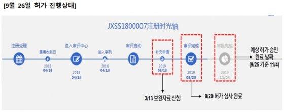 [단독]중국 약감국, 메디톡스 허가 절차 반송 처분