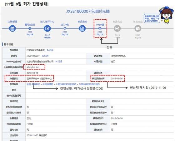 (위) 2019.9.26. NH투자증권이 예측한 허가 완료일, (아래) 현재의 허가 진행상태. 모두 약지데이터(yaozh) 기준