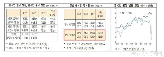 """""""中 '사드 보복' 이후 한국 찾은 유커 40%↓"""""""