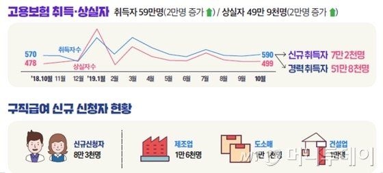 1인당 구직급여 158.8만원 역대 최고…'인상 효과'