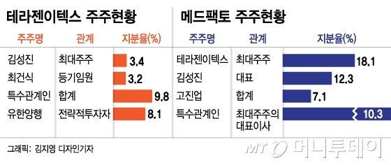 [단독]유한양행, 테라젠이텍스와 '3년 백기사' 약정