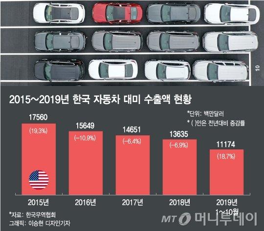한국차에 25% 관세폭탄?…美 '자동차 232조' D-1