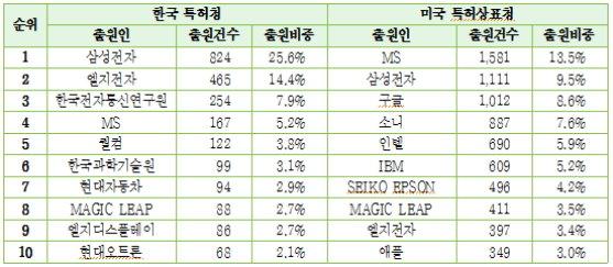 한국과 미국에서의 가상.증강현실 관련 특허 출원인 현황./자료제공=한국지식재산연구원