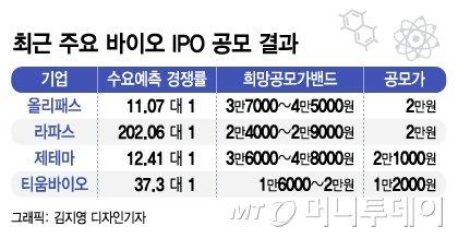 신라젠 사태 후 꺾인 투심… 바이오 IPO '푸대접'