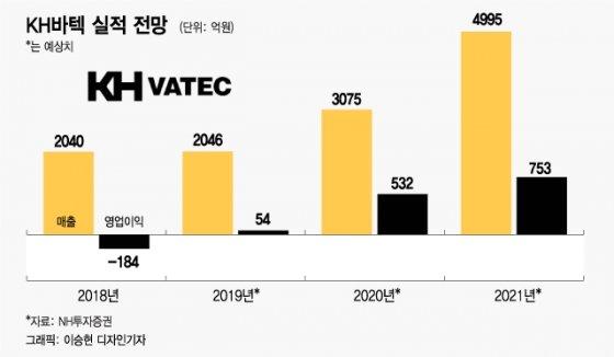 중국도 '갤폴드' 인기… 2배 이상 오른 수혜주는?