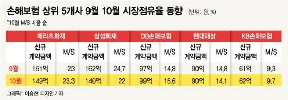 삼성화재, 보험료 15% 파격 인하에도 점유율 하락 왜?