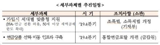 빠르게 늙는 韓, 주택연금 가입연령 60→55세로 낮춘다