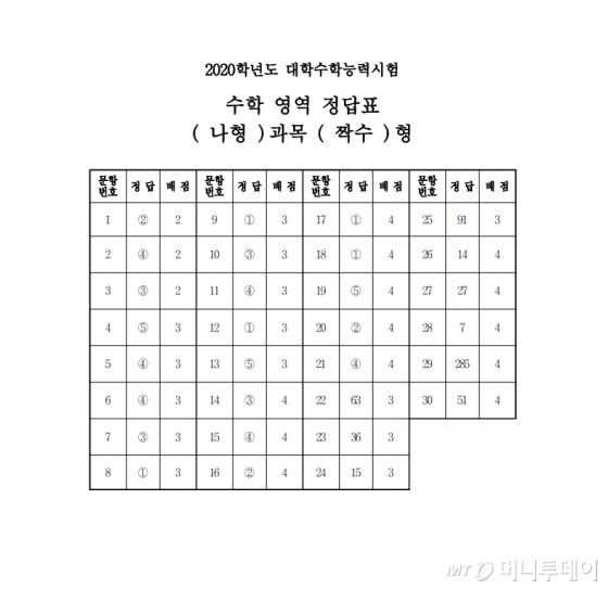 2020학년도 대학수학능력시험 수학 나형 짝수형 정답표(사진=한국교육과정평가원)