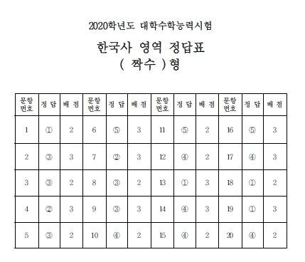 2020학년도 대학수학능력시험 정답표(사진=한국교육과정평가원)
