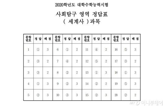 [2020수능] 4-2교시 사회탐구영역 시험지 및 답안지