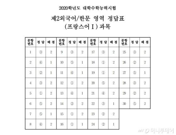 [2020수능] 5교시 제2외국어/한문 시험지 및 답안지