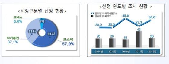 금감원, 테마감리 시행 5년…분식회계 예방 효과 톡톡