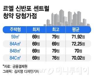 """'르엘 신반포 센트럴' 최저가점 69점 """"3인가구·30대는 희망도 사치"""""""