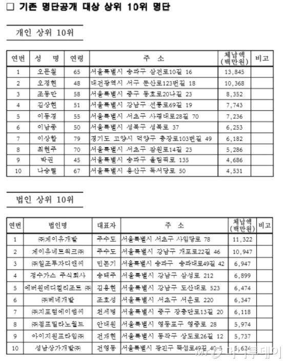 체납자 기존명단 상위 10위./자료=서울시 제공