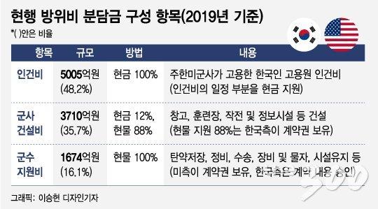 [MT리포트]방위비 분담금 90% 韓경제로 환류 사실일까