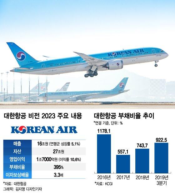 항공업 '새 판 짜기'…조원태 회장 '재무구조개선' 올인