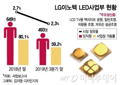 LG이노텍도 희망퇴직…30개월치 급여와 위로금 1200만원 준다