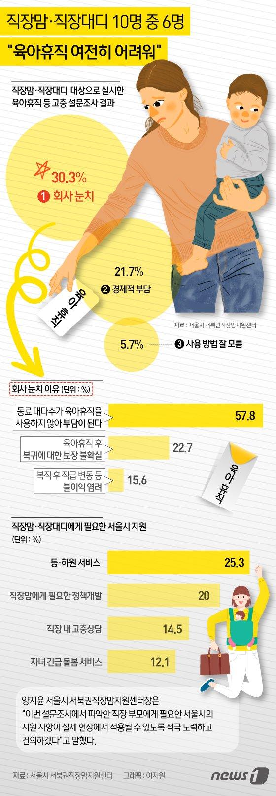 (서울=뉴스1) 이지원 디자이너 =   <저작권자 © 뉴스1코리아, 무단전재 및 재배포 금지>