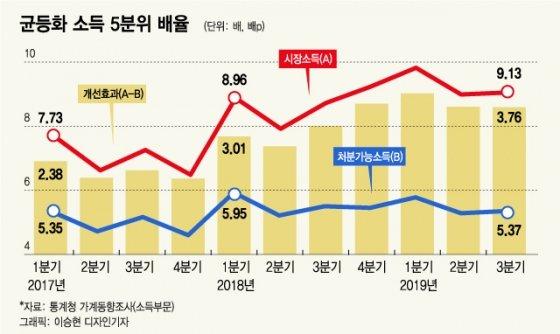 """소득양극화 개선…정부 """"소주성 효과"""" 자평"""