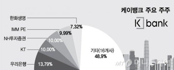 '반전의 기회' 잡은 케이뱅크