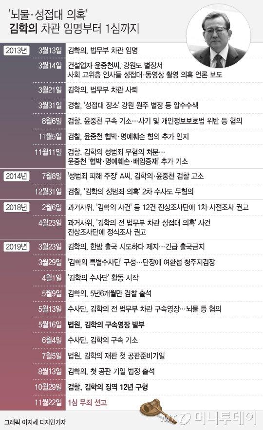 """김학의, 1심 무죄…""""성접대 뇌물, 사법 판단대상 아냐""""(상보)"""