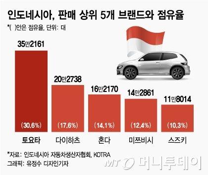 일본차만 보이던 베트남, '현대차' 갑자기 늘어난 이유