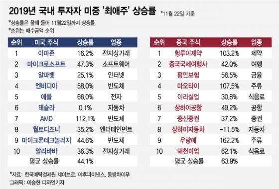 국내 투자자 美·中 '최애주', 올해 얼마 상승했을까