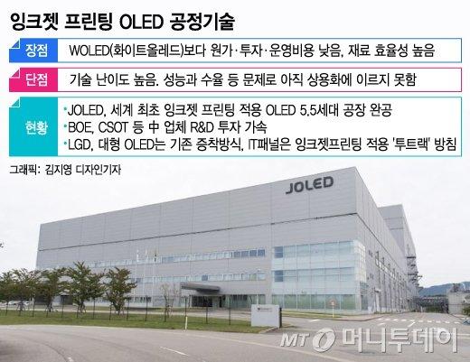日, 세계최초 잉크젯 OLED 공장 완공…LG에 도전장