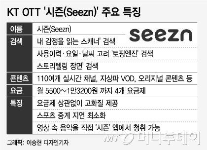화나니 '극한직업' 추천하는 OTT···KT, 감정까지 읽는 '시즌' 공개